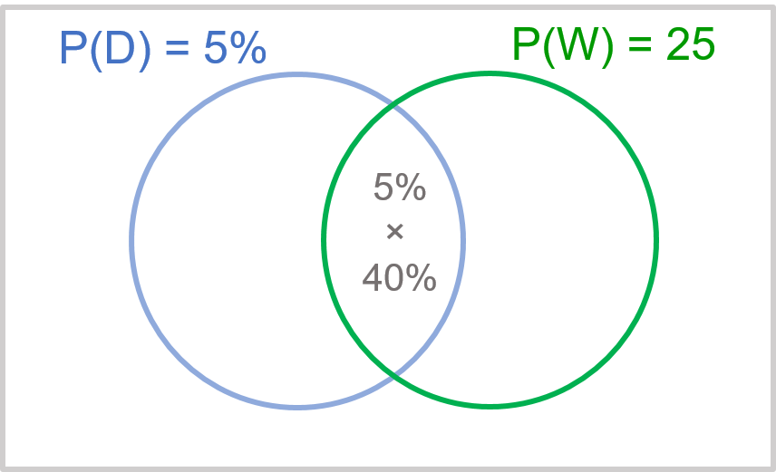 Bayes Theorem — Marketing Analytics   Online Guide for