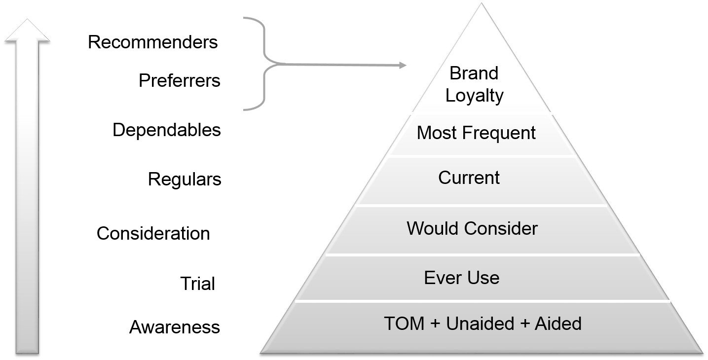 The Loyalty Pyramid — Marketing Analytics | Online Guide for