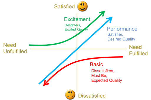The Kano Model Marketing Analytics Online Guide For Marketing
