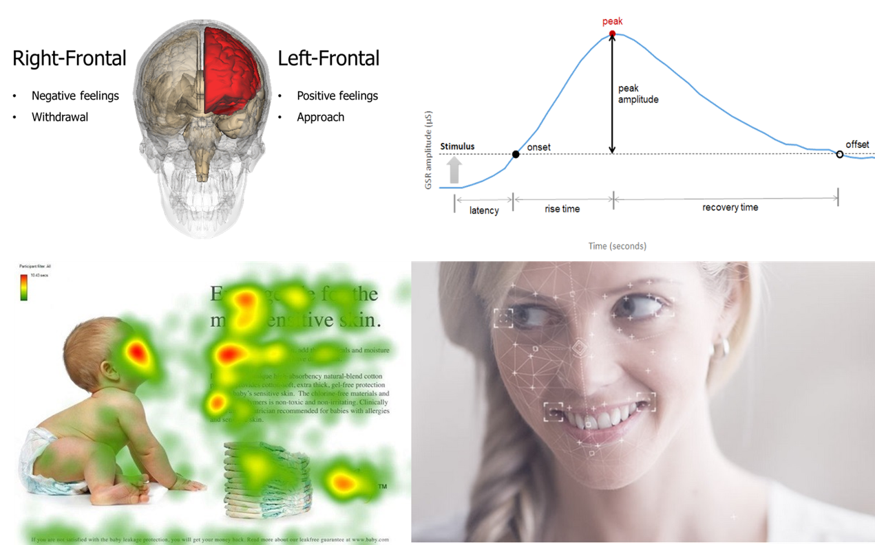 Biometrics: eye tracking, facial coding, EEG, GSR