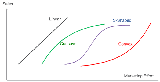 Market Mix Modelling — Sales Response Function — Marketing
