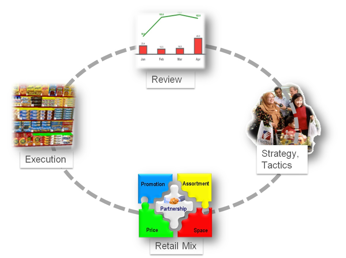 category category management retail analytics guide for 2731