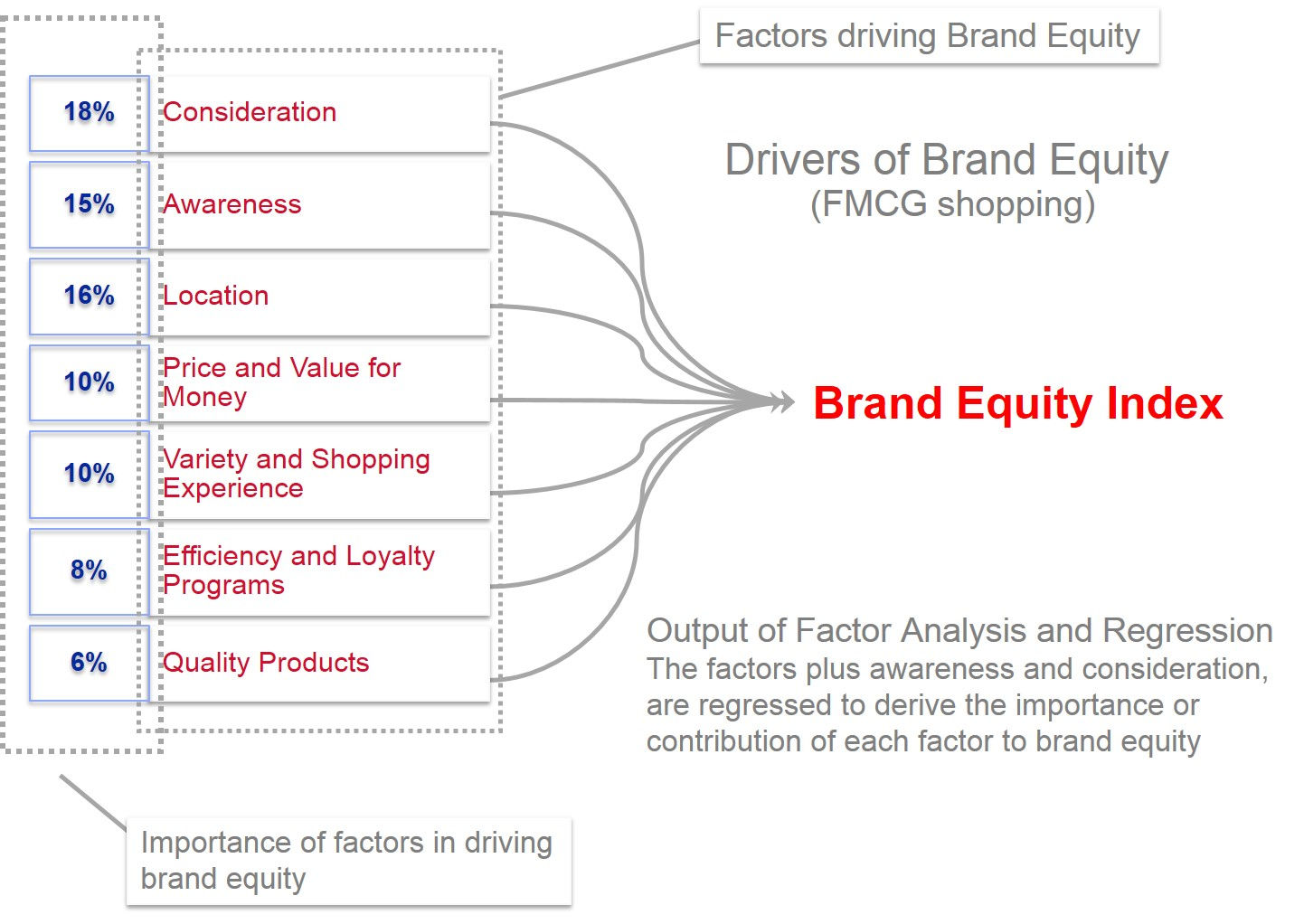Brand Equity Index