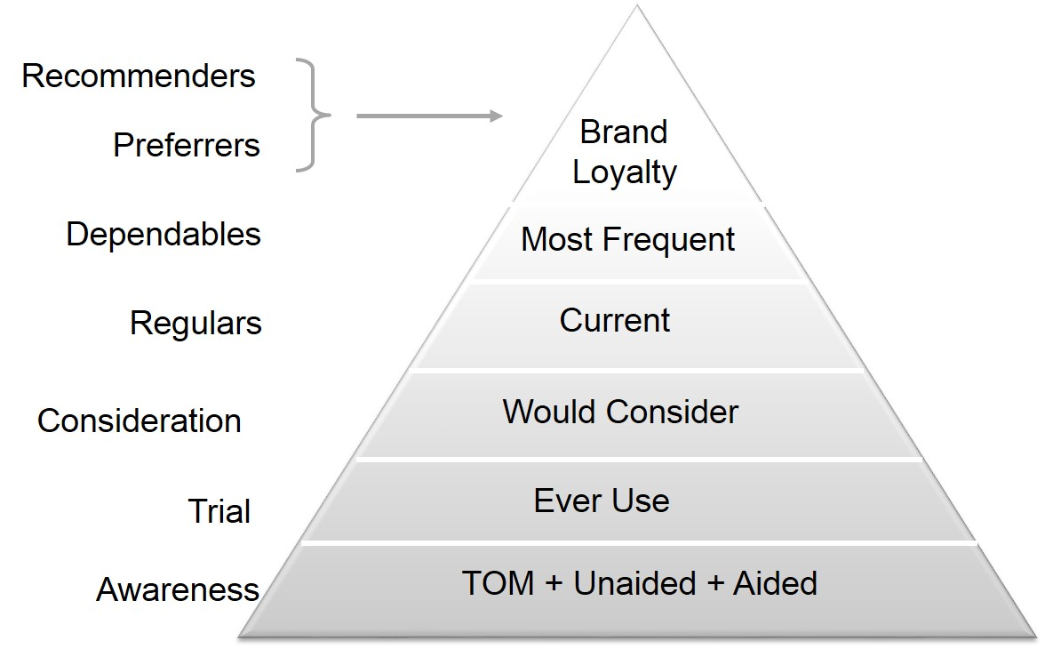 Loyalty Pyramid