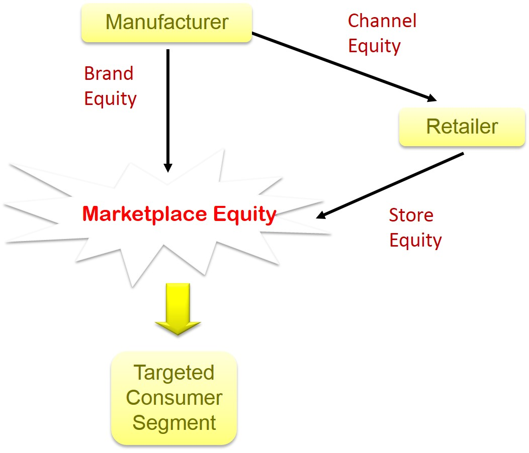 Marketplace Equity