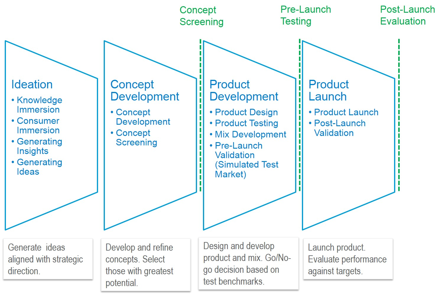 New product development marketing analytics online for Product design marketing