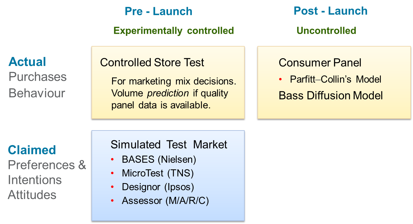 product-launch-evaluation