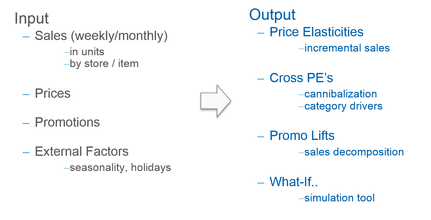 Overview of promotions response modelling