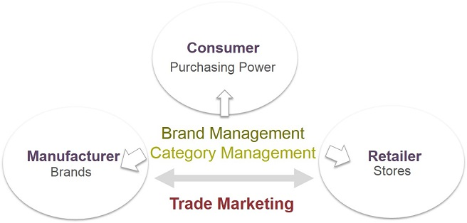 category-management-trade-marketing
